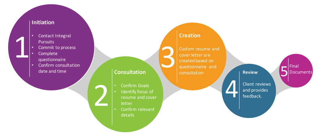 Resume Service Process